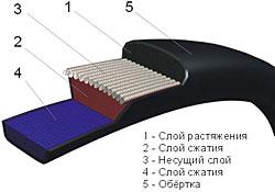 Состав клинового приводного ремня
