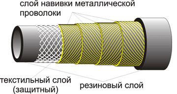 Рукав высокого давления с металлической навивкой неармированный ГОСТ 25452-90